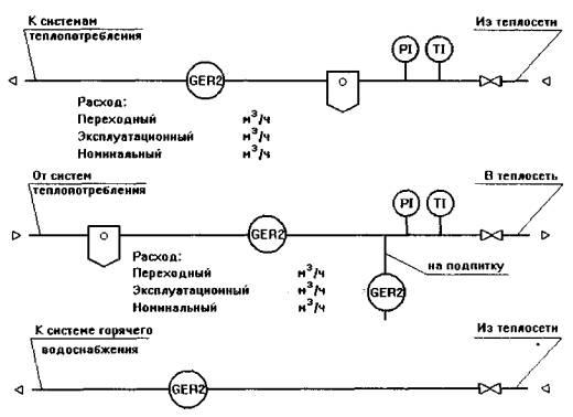 Функциональные схемы узлов учета тепловой энергии и теплоносителя.
