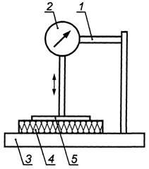 Измерительная установка, состоящая из прибора с круговой шкалой и квадратной пластины, создающей заданное давление на...