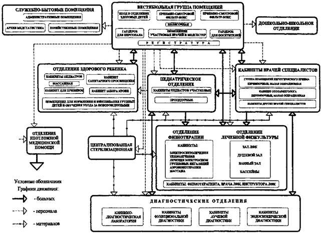 Рис. 2 Схема взаимосвязи основных функциональных групп помещений и графики движения больных, персонала и материалов в...