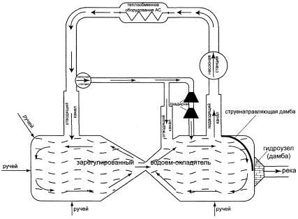 схема оборотной системы