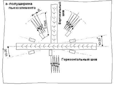 6.3 Технология ультразвукового контроля сварных соединений.