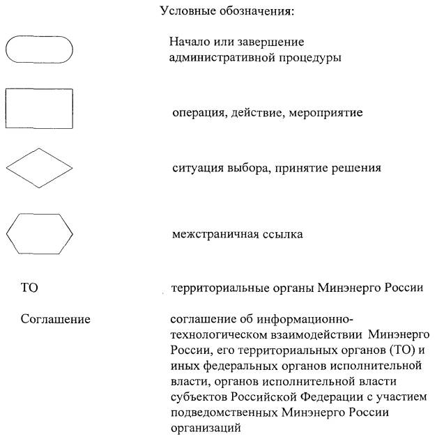 ...входящей в состав государственных информационных ресурсов топливно-энергетического комплекса Российской Федерации...