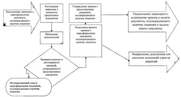 Блок-схема исполнения административных процедур по переоформлению документа, подтверждающего наличие...