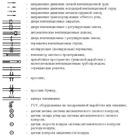 Условные обозначения к схемам проветривания выемочных участков.