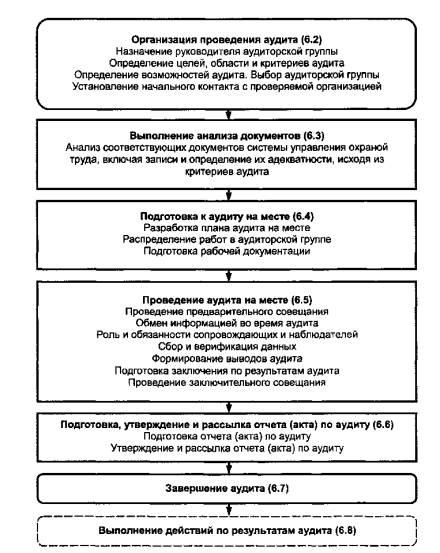 Типовая блок-схема проведения аудита приведена на рисунке 2. Степень распространения требований настоящего...