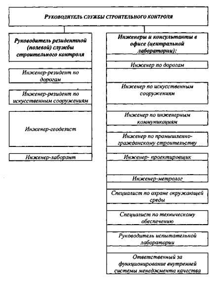 Приложение Б Рекомендуемая схема организации строительного контроля.