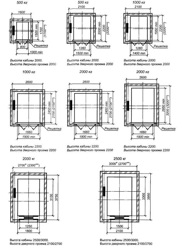 Размеры для лифтов с