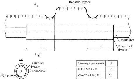 8.17 При ремонте перехода с вырезкой и демонтажем рабочего газопровода допускается применение конструкции.