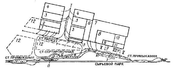 Рис. 20.  Схема размещения сортировочной станции металлургического завода.  Н.
