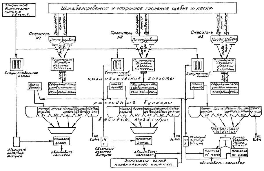 ...смеси и... Принципиальная схема технологического процесса приготовления асфальтобетонных смесей представлена на...