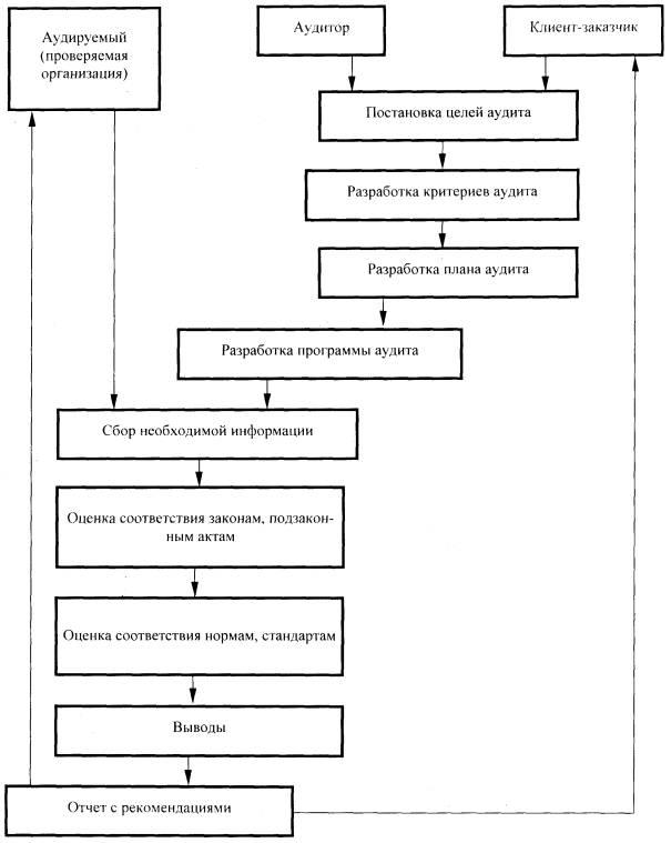 ведомость рассылки отчета по аудиту.  В Приложениях Г и Д представлен основной перечень материалов для проведения...