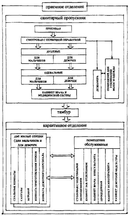 А. Санпропускник.  Рис. 1.функционально-планировочная схема и взаимосвязь помещений приемного отделения.  2. 1. 12.